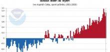 Léto v Evropě bylo druhé nejteplejší v historii