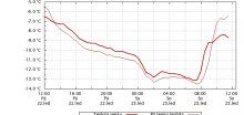 Nejnižší teplota v ČR dnes po ránu je -23,6°C
