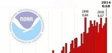 Blíží se klimatický jev El Niňo, vysoké teploty nad oceány