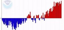 Rok 2014 směřuje k teplotnímu rekordu