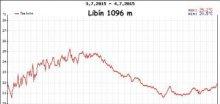 Libín na Šumavě v 1096m zaznamenal tropickou noc, bylo 21°C