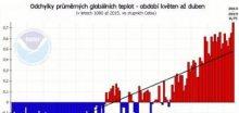 Rok 2015 je zatím nejteplejší v historii s odchylkou 0,8°C