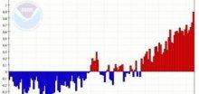 Rok 2015 byl v globálním průměru rekordně teplý (+0,9°C)