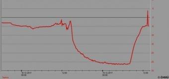 V úterý ráno bylo na Šumavě rekordních -28,1°C
