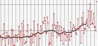 Duben 2018 byl teplotně mimořádně naprůměrný, měl 15,6°C